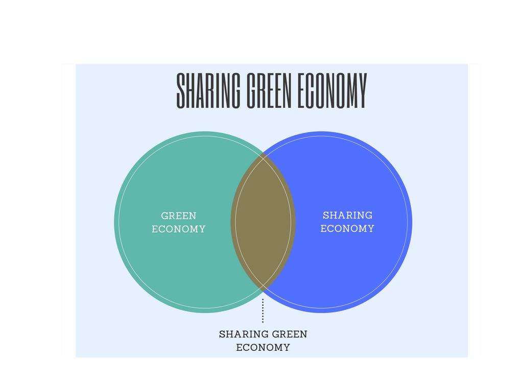 Sharing Green Economy